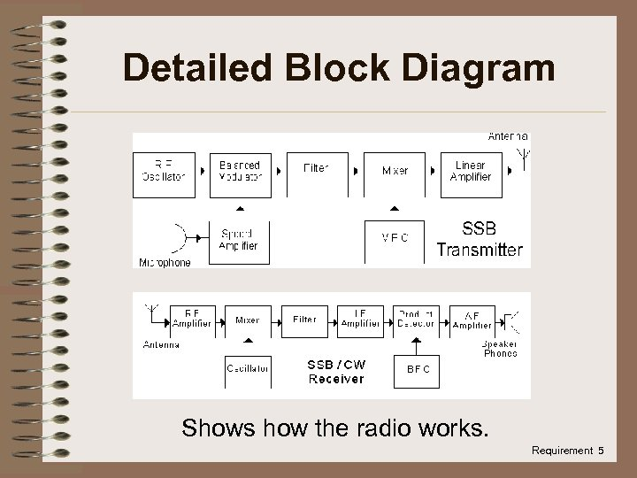 Detailed Block Diagram Shows how the radio works. Requirement 5