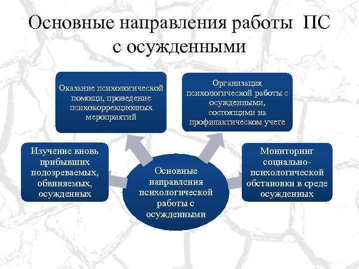 Основные направления работы ПС с осужденными Оказание психологической помощи, проведение психокоррекционных мероприятий Изучение вновь