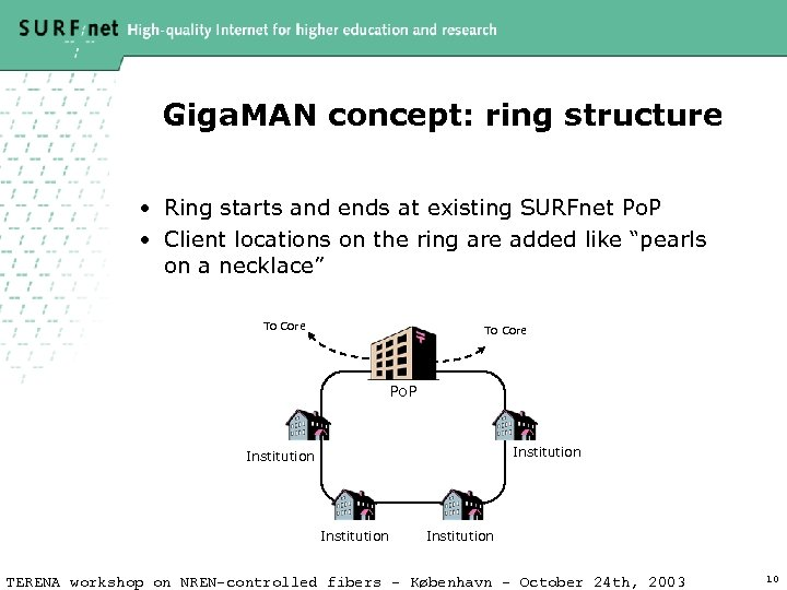 Giga. MAN concept: ring structure • Ring starts and ends at existing SURFnet Po.