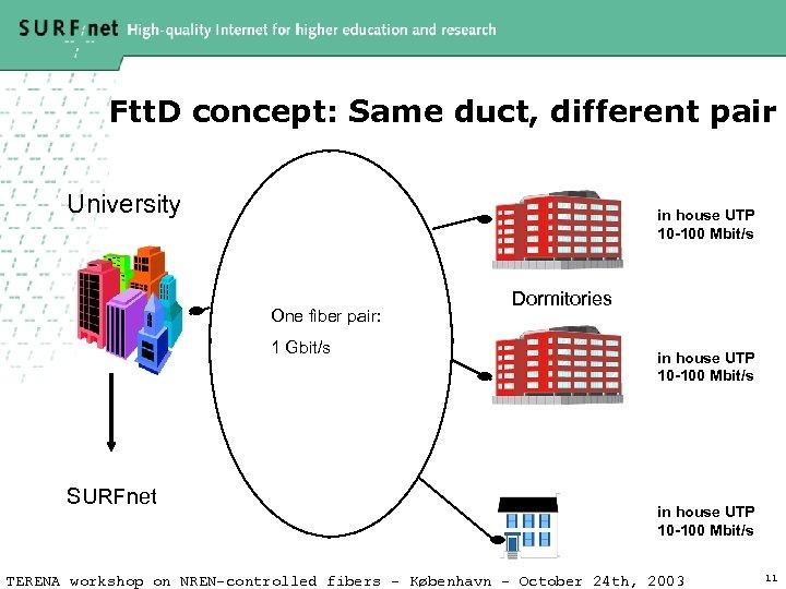 Ftt. D concept: Same duct, different pair University in house UTP 10 -100 Mbit/s