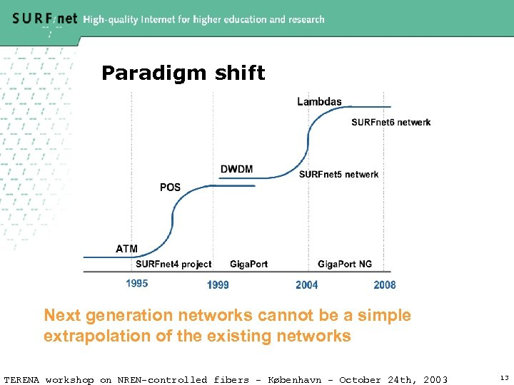 Paradigm shift Next generation networks cannot be a simple extrapolation of the existing networks