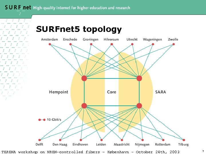 SURFnet 5 topology TERENA workshop on NREN-controlled fibers – København – October 24 th,
