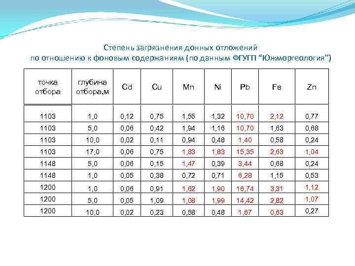 """Степень загрязнения донных отложений по отношению к фоновым содержаниям (по данным ФГУГП """"Южморгеология"""") точка"""