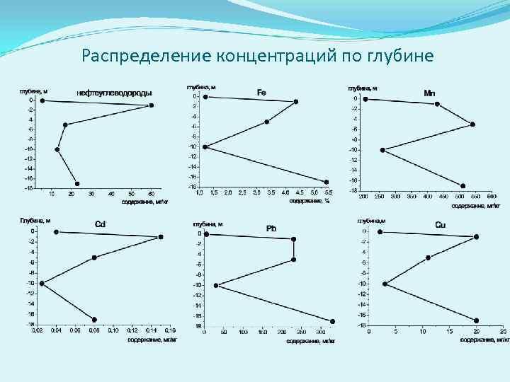 Распределение концентраций по глубине