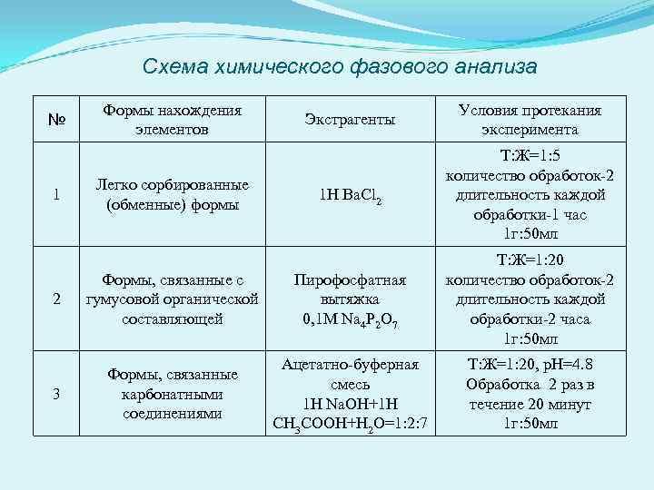 Схема химического фазового анализа Экстрагенты Условия протекания эксперимента 1 H Ba. Cl 2 Т: