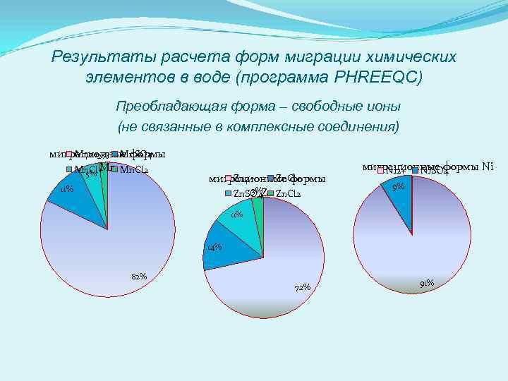 Результаты расчета форм миграции химических элементов в воде (программа PHREEQC) Преобладающая форма – свободные