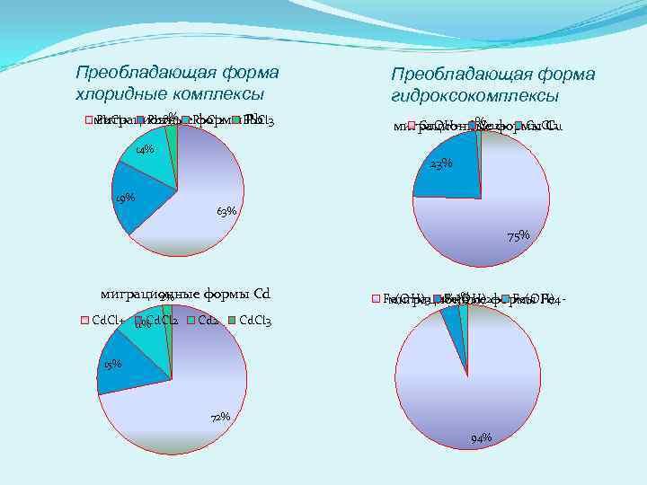 Преобладающая форма хлоридные комплексы 3% миграционные. Pb. Cl 2 Pb. Cl 3 формы Pb