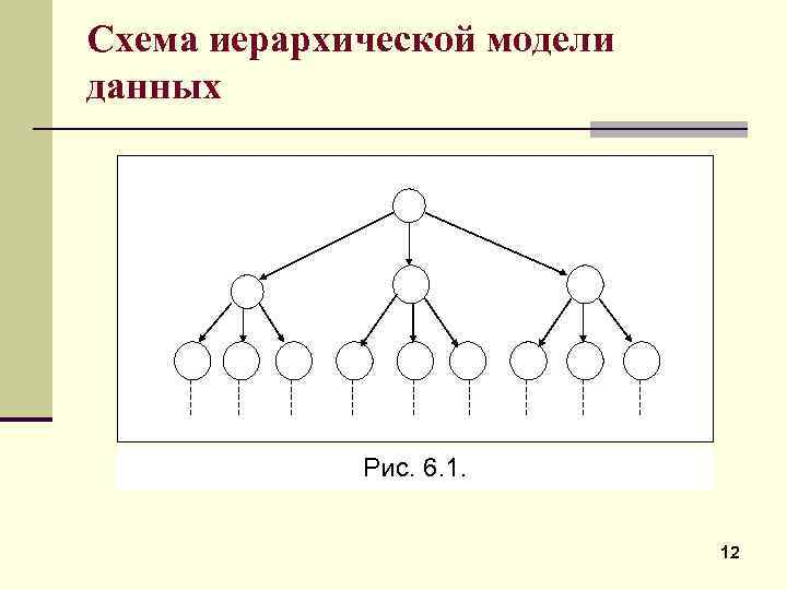Схема иерархической модели данных Рис. 6. 1. 12