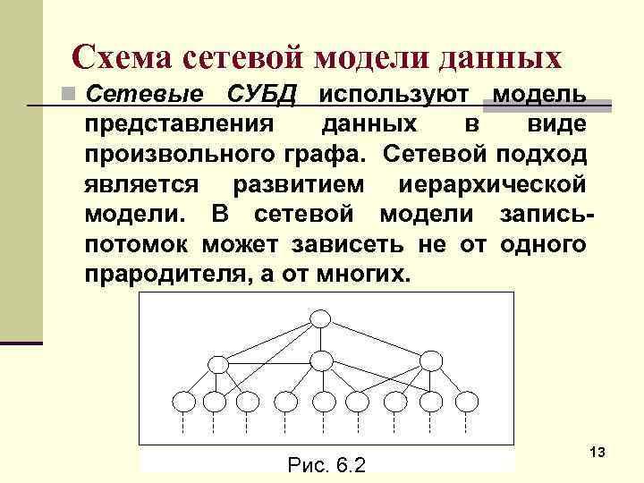Схема сетевой модели данных n Сетевые СУБД используют модель представления данных в виде произвольного