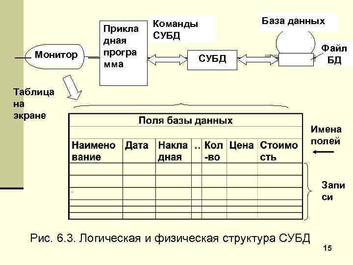 Монитор Прикла дная програ мма База данных Команды СУБД Файл БД Таблица на экране