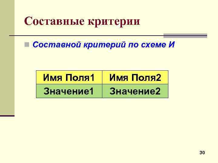 Составные критерии n Составной критерий по схеме И Имя Поля 1 Значение 1 Имя