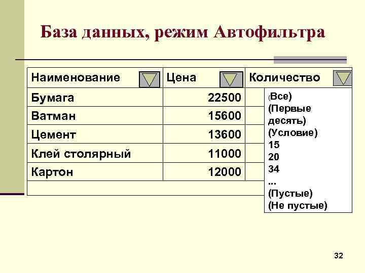 База данных, режим Автофильтра Наименование Цена Количество Бумага 22500 Ватман 15600 Цемент 13600 Клей