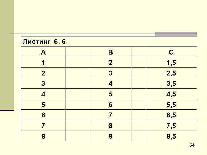Листинг 6. 6 А В С 1 2 1, 5 2 3 2, 5