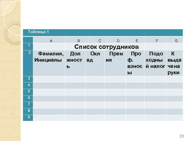 Таблица 1 A B 1 2 3 4 5 6 7 8 9 C