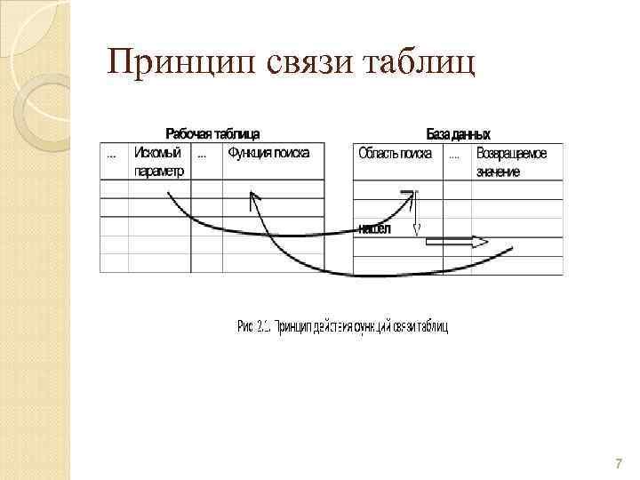 Принцип связи таблиц 7