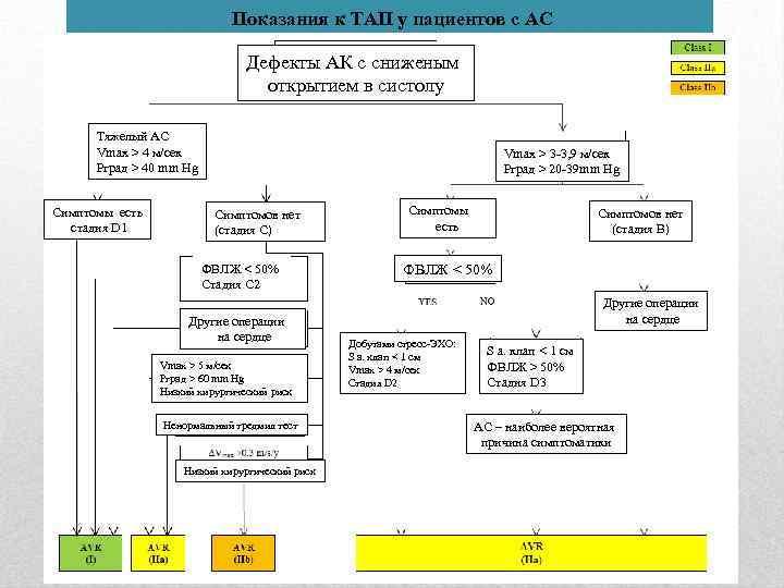 Показания к ТАП у пациентов с АС Дефекты АК уменьшением Дефекты АК ссв сниженым