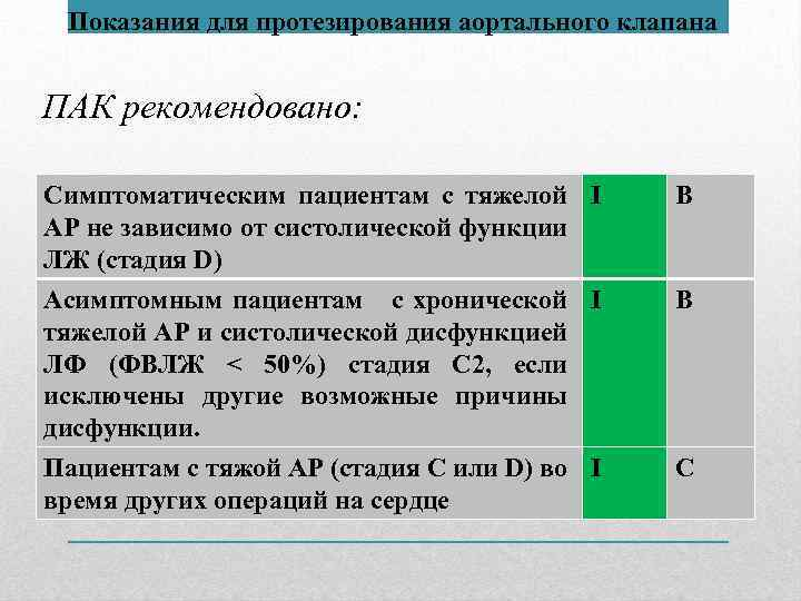 Показания для протезирования аортального клапана ПАК рекомендовано: Симптоматическим пациентам с тяжелой I АР не