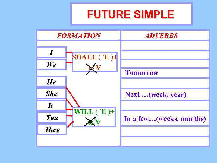 FUTURE SIMPLE FORMATION I We SHALL ( `ll )+ to V ADVERBS Tomorrow He