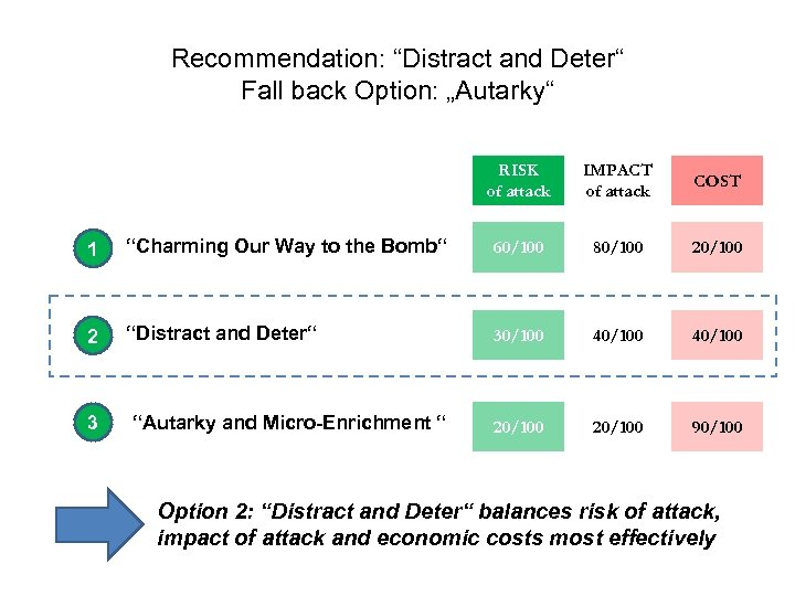 "Recommendation: ""Distract and Deter"" Fall back Option: ""Autarky"" RISK of attack IMPACT of attack"
