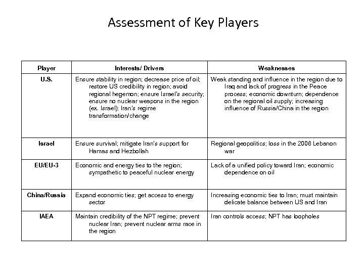 Assessment of Key Players Player Interests/ Drivers Weaknesses U. S. Ensure stability in region;