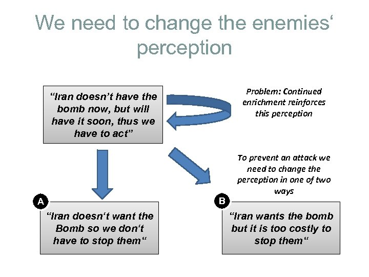 "We need to change the enemies' perception Problem: Continued enrichment reinforces this perception ""Iran"