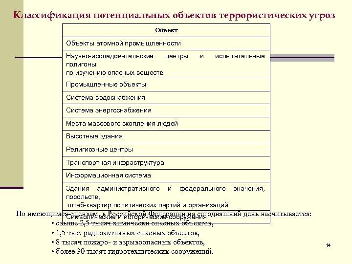 Классификация потенциальных объектов террористических угроз Объекты атомной промышленности Научно-исследовательские центры полигоны по изучению опасных