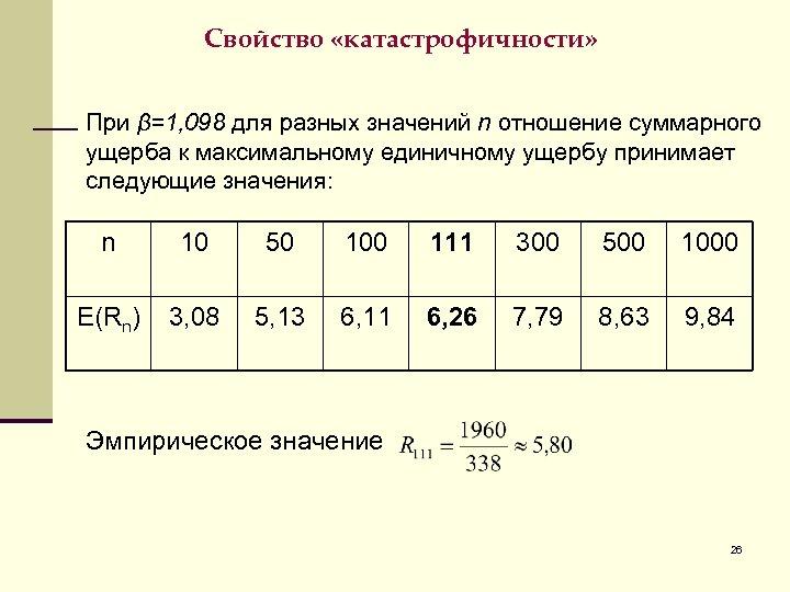 Свойство «катастрофичности» При β=1, 098 для разных значений n отношение суммарного ущерба к максимальному