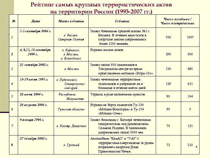Рейтинг самых крупных террористических актов на территории России (1993 -2007 гг. ) № Дата