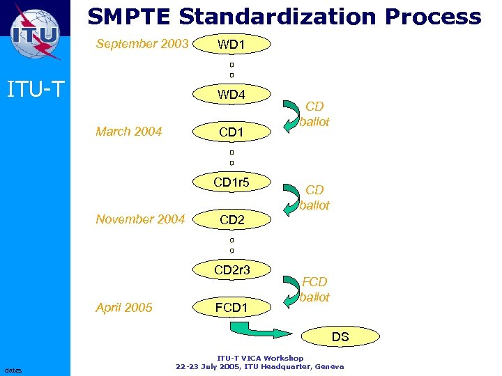 SMPTE Standardization Process September 2003 ITU-T WD 1 WD 4 March 2004 CD 1