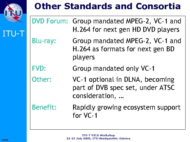 Other Standards and Consortia ITU-T DVD Forum: Group mandated MPEG-2, VC-1 and H. 264