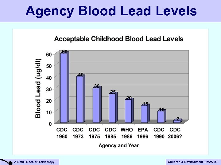 Agency Blood Lead Levels A Small Dose of Toxicology Children & Environment – 6/25/05