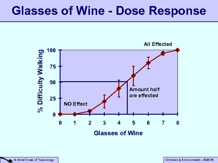 Glasses of Wine - Dose Response % Difficulty Walking All Effected 100 75 50