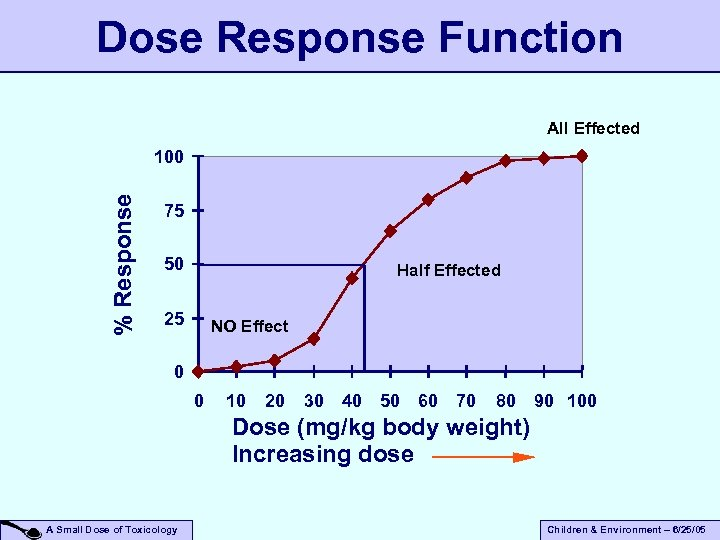 Dose Response Function All Effected % Response 100 75 50 Half Effected 25 NO
