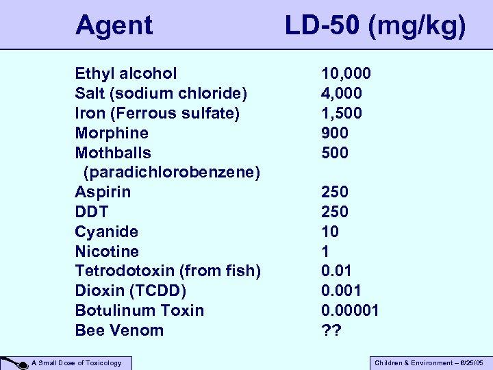 Agent LD-50 (mg/kg) Ethyl alcohol Salt (sodium chloride) Iron (Ferrous sulfate) Morphine Mothballs (paradichlorobenzene)