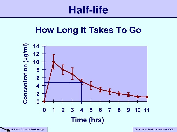 Half-life Concentration (µg/ml) How Long It Takes To Go 14 12 10 8 6
