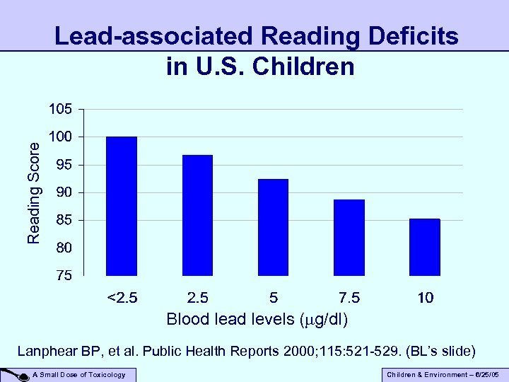 Reading Score Lead-associated Reading Deficits in U. S. Children Blood lead levels ( g/dl)