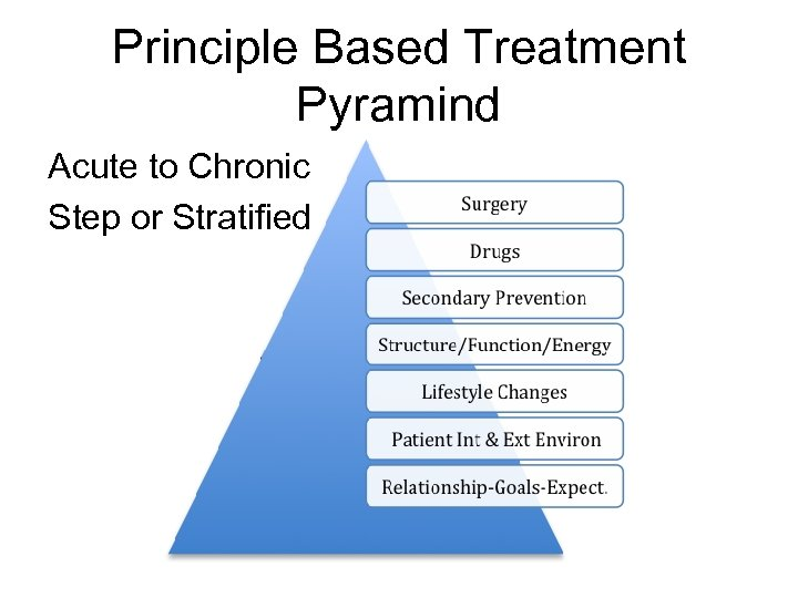 Principle Based Treatment Pyramind Acute to Chronic Step or Stratified