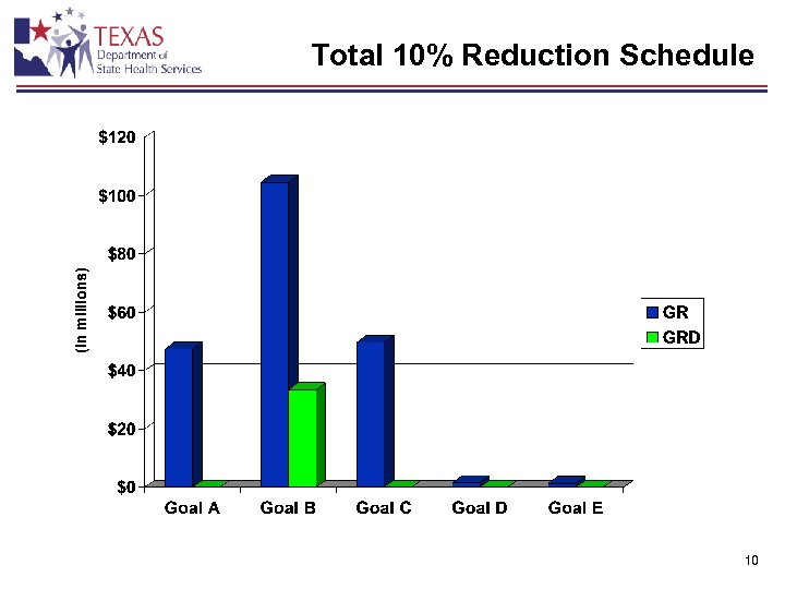 Total 10% Reduction Schedule 10