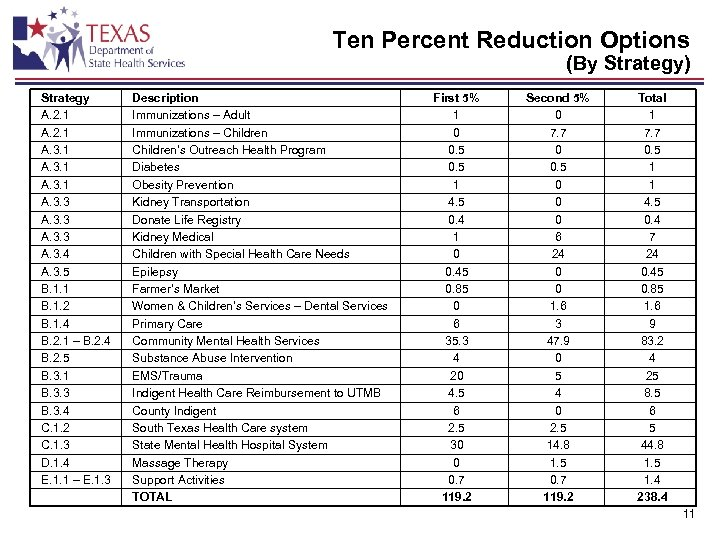 Ten Percent Reduction Options (By Strategy) Strategy A. 2. 1 A. 3. 3 A.