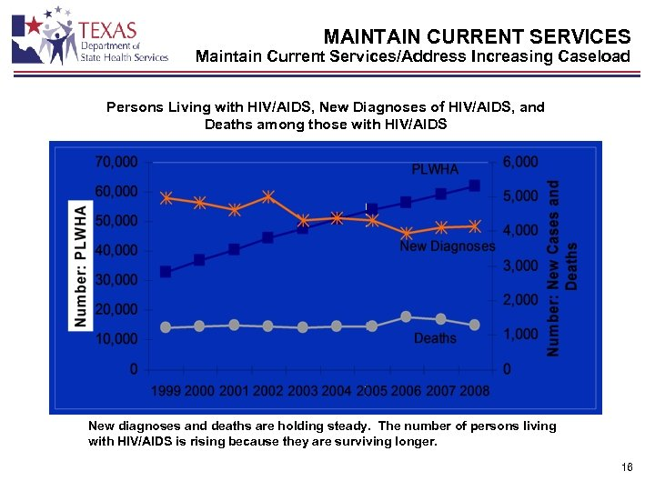 MAINTAIN CURRENT SERVICES Maintain Current Services/Address Increasing Caseload Persons Living with HIV/AIDS, New Diagnoses