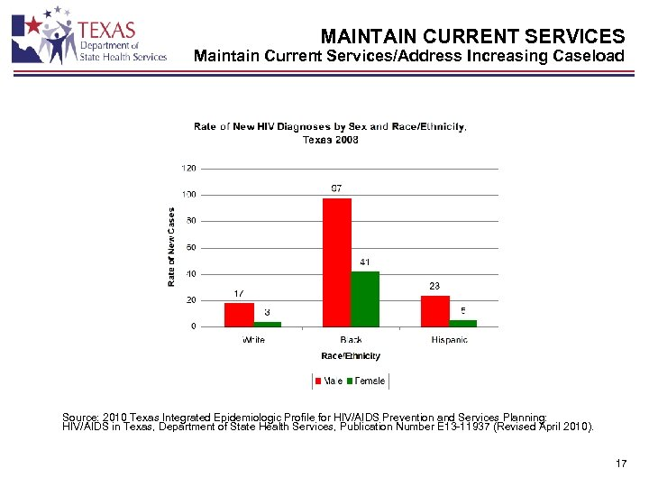 MAINTAIN CURRENT SERVICES Maintain Current Services/Address Increasing Caseload Source: 2010 Texas Integrated Epidemiologic Profile