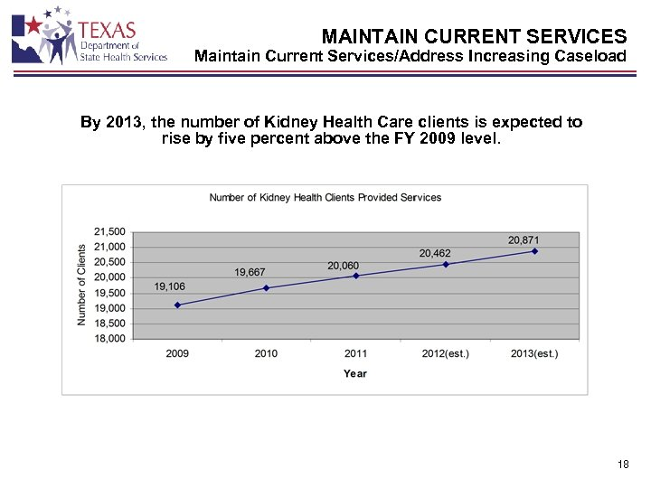 MAINTAIN CURRENT SERVICES Maintain Current Services/Address Increasing Caseload By 2013, the number of Kidney