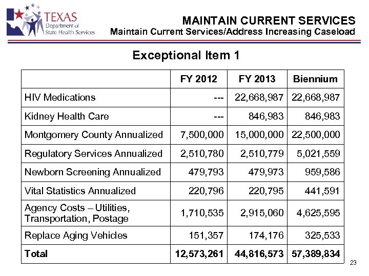 MAINTAIN CURRENT SERVICES Maintain Current Services/Address Increasing Caseload Exceptional Item 1 FY 2012 HIV