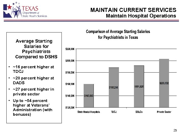 MAINTAIN CURRENT SERVICES Maintain Hospital Operations Average Starting Salaries for Psychiatrists Compared to DSHS