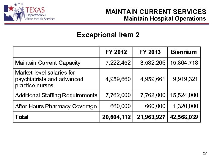 MAINTAIN CURRENT SERVICES Maintain Hospital Operations Exceptional Item 2 FY 2013 Maintain Current Capacity