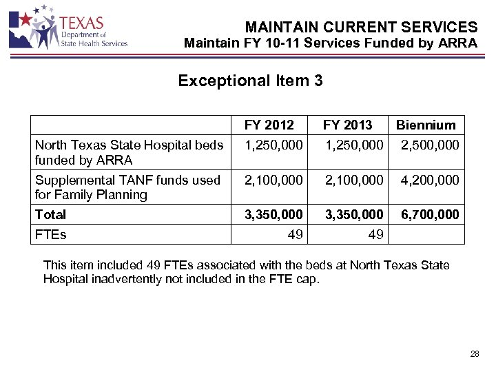 MAINTAIN CURRENT SERVICES Maintain FY 10 -11 Services Funded by ARRA Exceptional Item 3