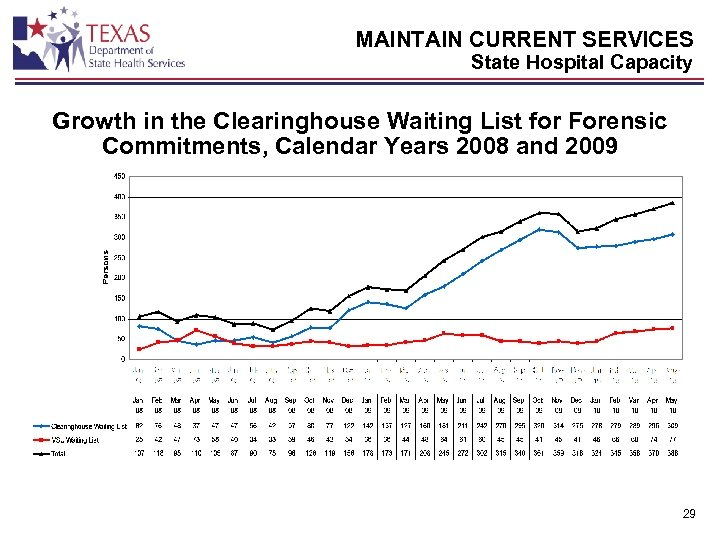 MAINTAIN CURRENT SERVICES State Hospital Capacity Growth in the Clearinghouse Waiting List for Forensic