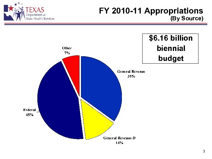FY 2010 -11 Appropriations (By Source) $6. 16 billion biennial budget 3