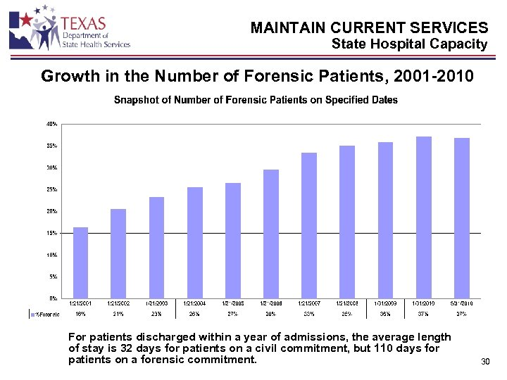 MAINTAIN CURRENT SERVICES State Hospital Capacity Growth in the Number of Forensic Patients, 2001