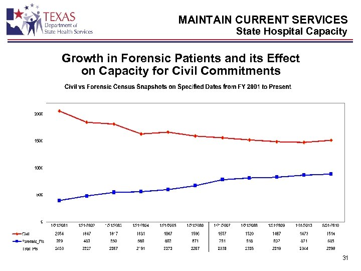 MAINTAIN CURRENT SERVICES State Hospital Capacity Growth in Forensic Patients and its Effect on